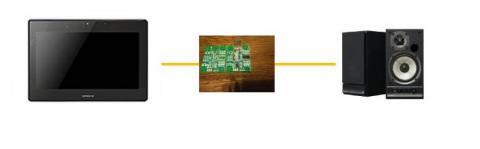 TW3A-A31C77H->USB-DAC->GX-W100HV