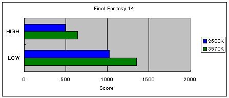 (3570K)FF14_score.jpg