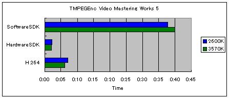 (3570K)TMPEGEnc_score.jpg