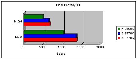 (3770K)FF14_score.jpg