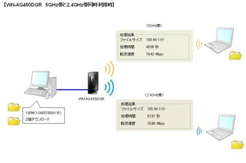 2.4GHz帯と5GHz帯利用時
