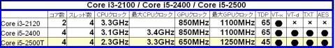 Core i3-2100 / Core i5-2400 / Core i5-2500