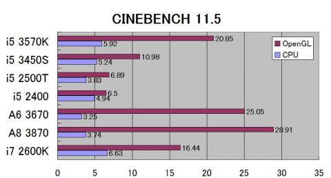 CINEBENCH 11.5で比較してみました。