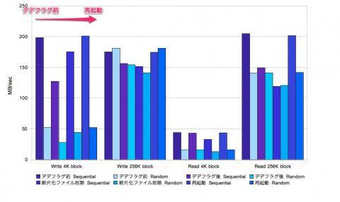 Trimサポートはいでのデデフラグベンチ 2011.5.18追加