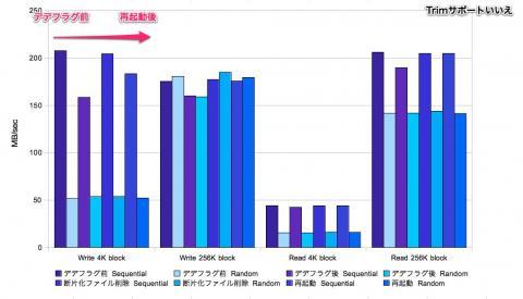 Trimサポートいいえでのデデフラグベンチ 2011.5.22追加