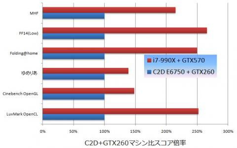 C2D+GTX260 vs. i7-990X+GTX570