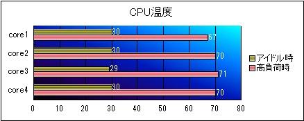 CPU温度グラフ