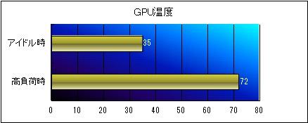 GPU温度グラフ