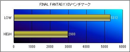 FINAL FANTASY XIVベンチ グラフ