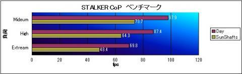 STALKER Cop