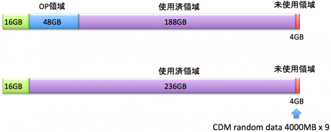 SSD520のテスト条件