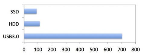 FFXIV-APR-Bench-Character.zipファイルの解凍に要する時間(秒)