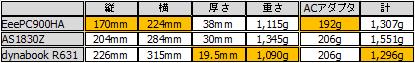 大きさ、重さを比較