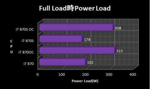 Full Load時Power Load.jpg