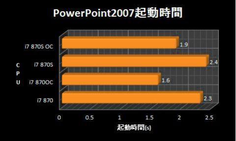 PowerPoint2007起動時間.jpg