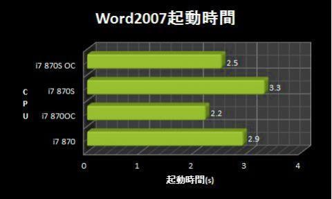 Word2007起動時間.jpg
