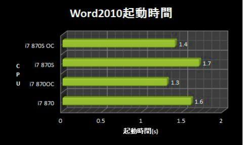 Word2010起動時間.jpg
