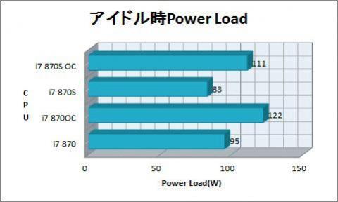 アイドル時Power Load.jpg