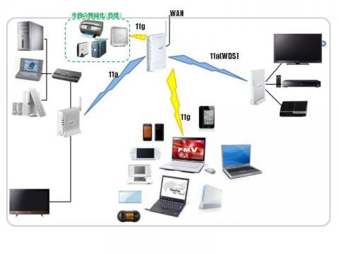 20120304ネットワーク