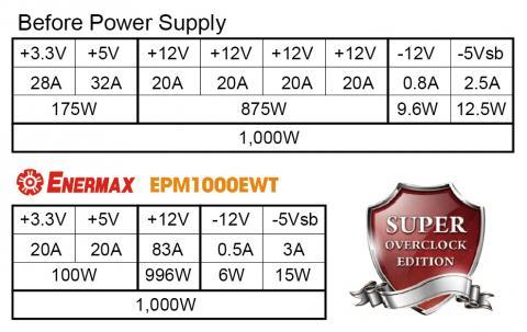 電源のスペック比較