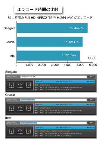 エンコード時間の比較