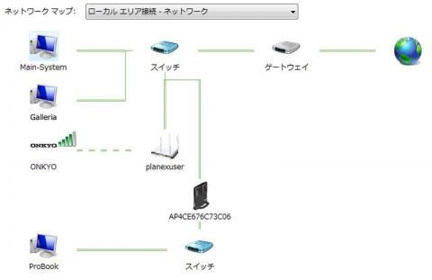 ネットワークマップ
