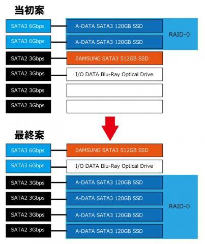 SSD構成案