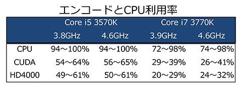 エンコード時のCPU利用率