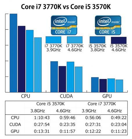 Core i7 3770K vs Core i5 3570K