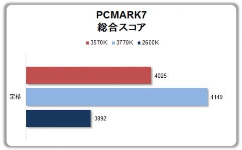PCMARK7総合スコア