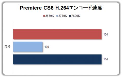 Premiere CS6 動画エンコード速度