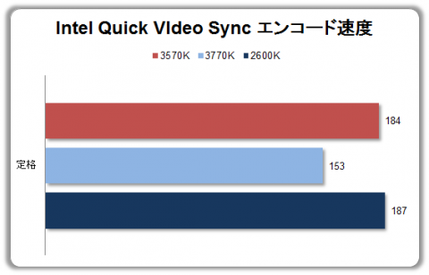 Quick VIdeo Sync エンコード速度比較