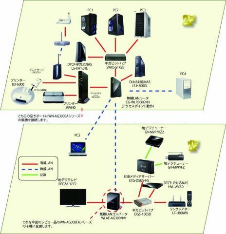ネットワーク図設置前