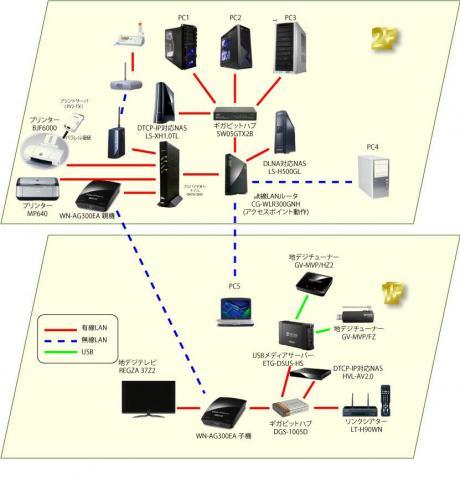 ネットワーク図設置後