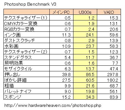 Photoshop Benchmark V3