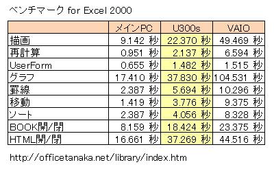 ベンチマーク for Excel 2000