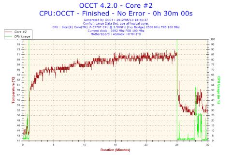 OCCT 30分負荷テスト