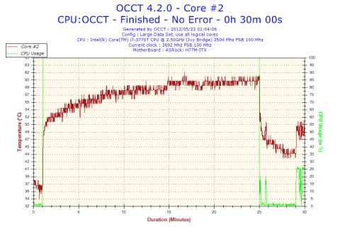 -0.150V時のCPU温度推移