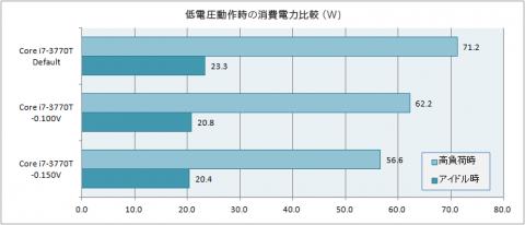 低電圧動作時の消費電力比較