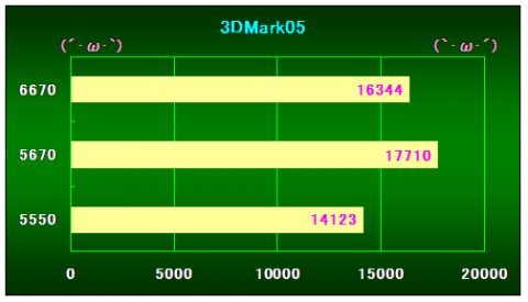 3DMark05の結果