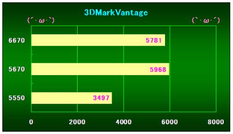 3DMarkVantageの結果