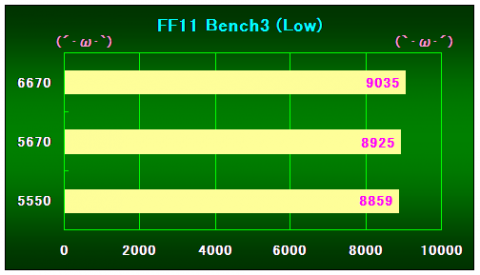 FF11Bench3(Low)の結果