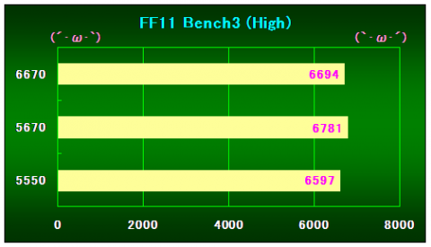 FF11Bench3(High)の結果