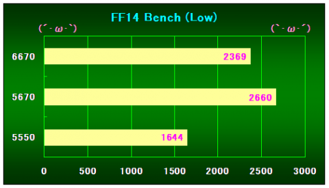 FF14Bench(Low)の結果