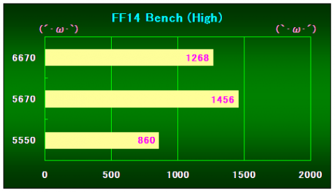 FF14Bench(High)の結果
