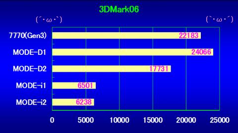 3DMark06の結果