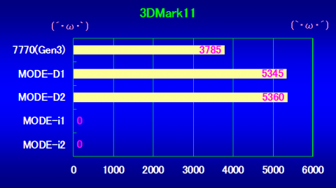 3DMark11の結果