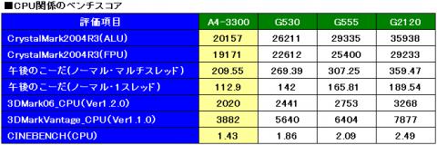 CPU性能比較(ベンチのスコア)