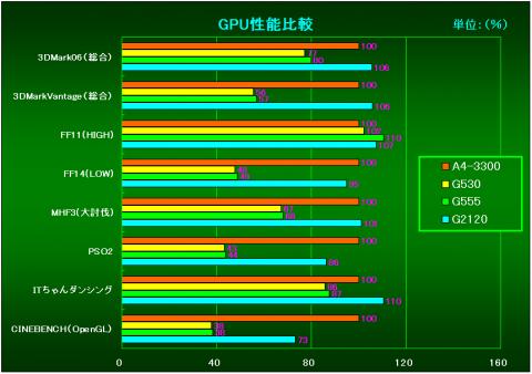 GPU性能比較(A4-3300を100%とした時の相対性能)