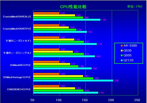 CPU性能比較(A4-3300を100%とした時の相対性能)